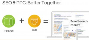 SEO + PPC more results